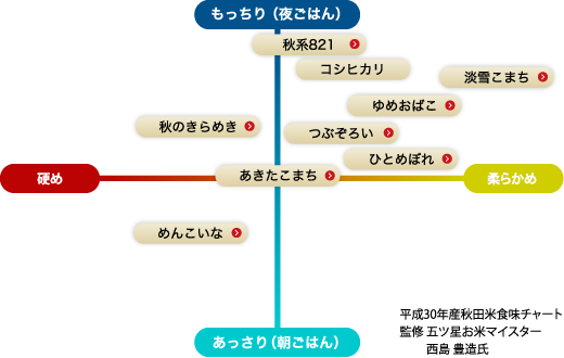 平成30年度産米食味チャート